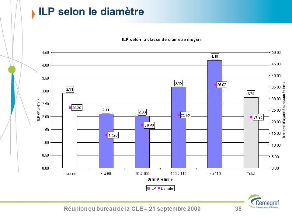 Réunion du bureau de la CLE – 21 septembre 200938 ILP selon le diamètre