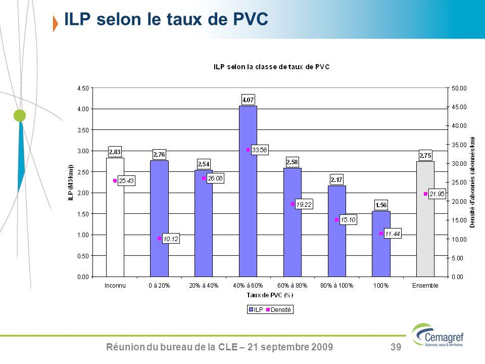 Réunion du bureau de la CLE – 21 septembre 200939 ILP selon le taux de PVC