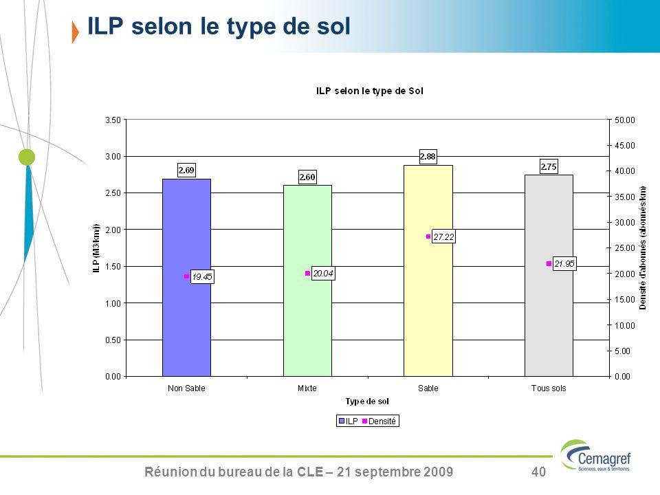 Réunion du bureau de la CLE – 21 septembre 200940 ILP selon le type de sol