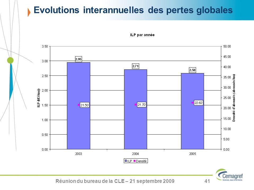 Réunion du bureau de la CLE – 21 septembre 200941 Evolutions interannuelles des pertes globales