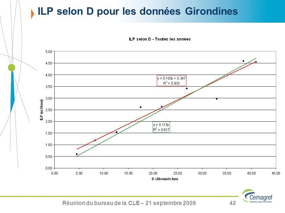 Réunion du bureau de la CLE – 21 septembre 200942 ILP selon D pour les données Girondines