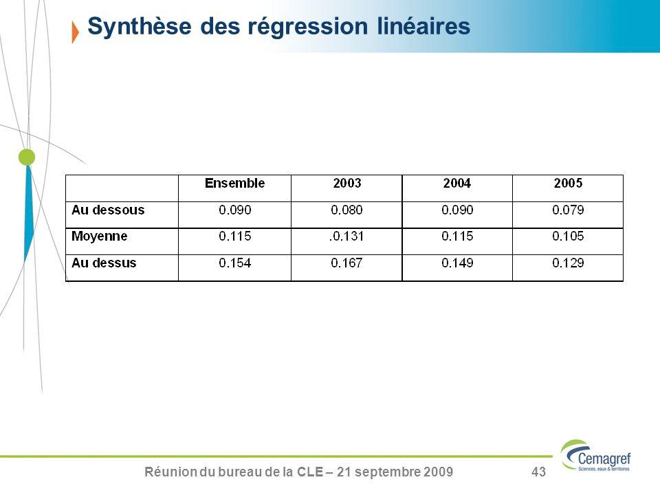 Réunion du bureau de la CLE – 21 septembre 200943 Synthèse des régression linéaires