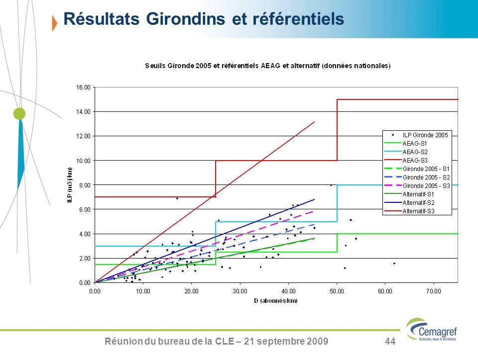 Réunion du bureau de la CLE – 21 septembre 200944 Résultats Girondins et référentiels