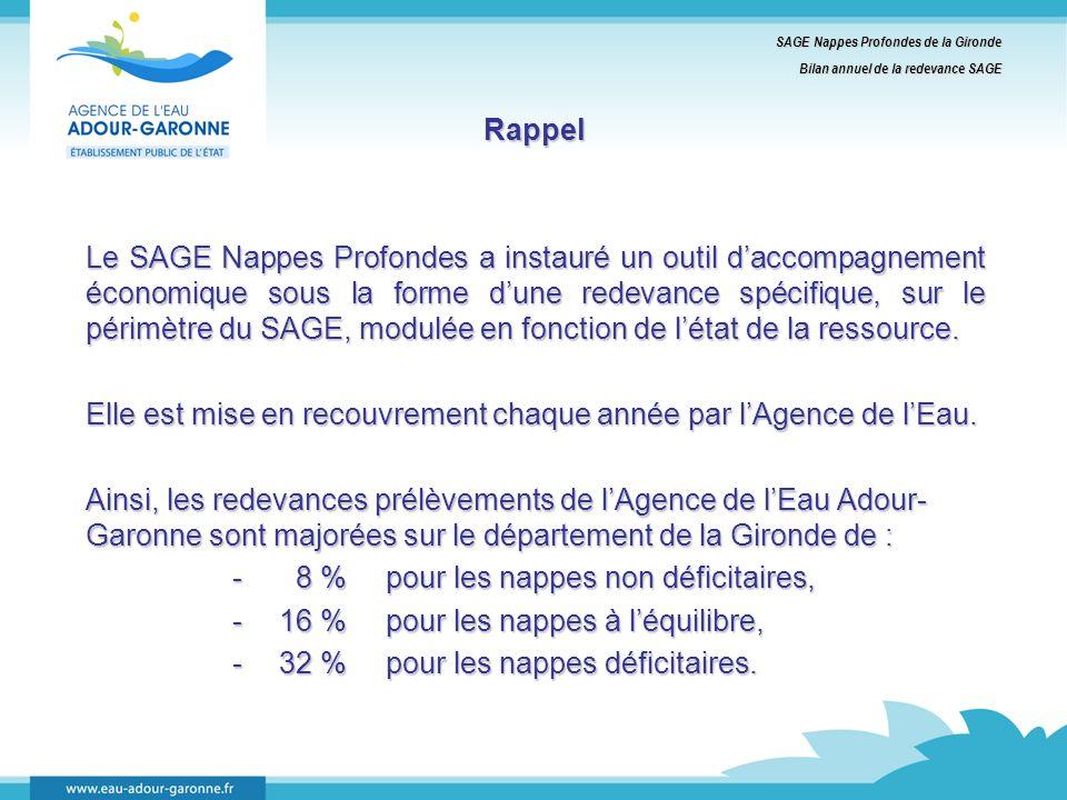 Rappel Le SAGE Nappes Profondes a instauré un outil daccompagnement économique sous la forme dune redevance spécifique, sur le périmètre du SAGE, modulée en fonction de létat de la ressource.
