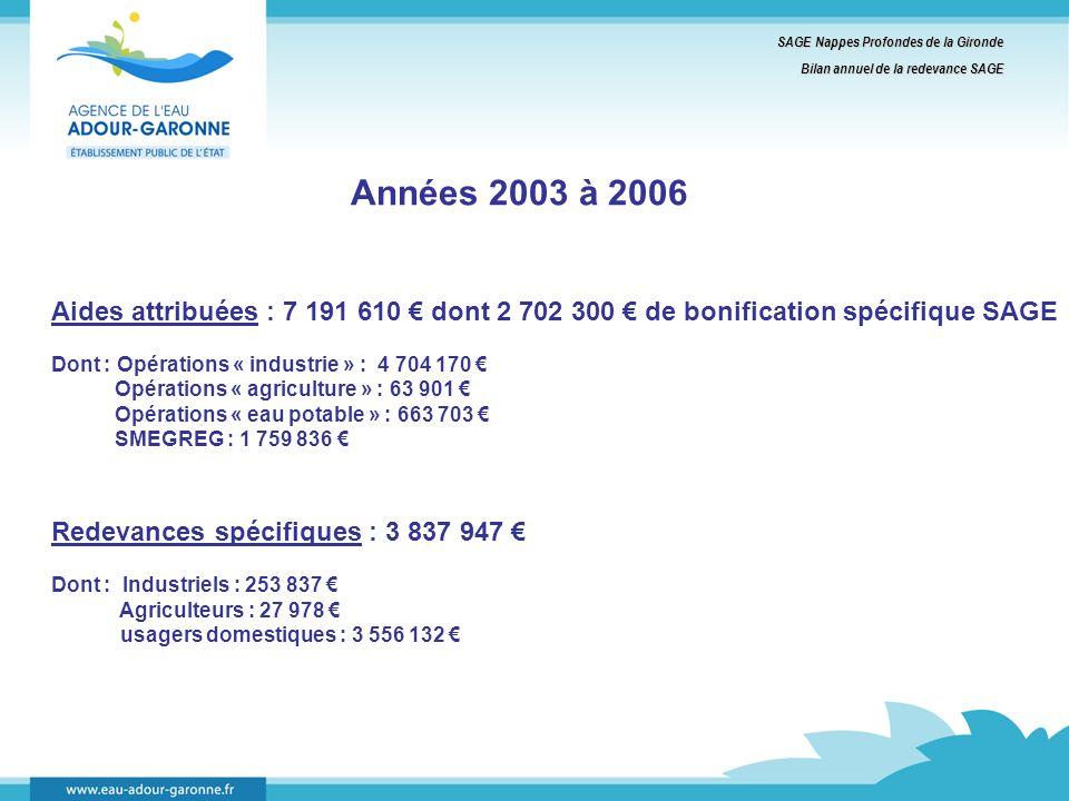 Années 2003 à 2006 Aides attribuées : 7 191 610 dont 2 702 300 de bonification spécifique SAGE Dont : Opérations « industrie » : 4 704 170 Opérations « agriculture » : 63 901 Opérations « eau potable » : 663 703 SMEGREG : 1 759 836 Redevances spécifiques : 3 837 947 Dont : Industriels : 253 837 Agriculteurs : 27 978 usagers domestiques : 3 556 132 SAGE Nappes Profondes de la Gironde Bilan annuel de la redevance SAGE