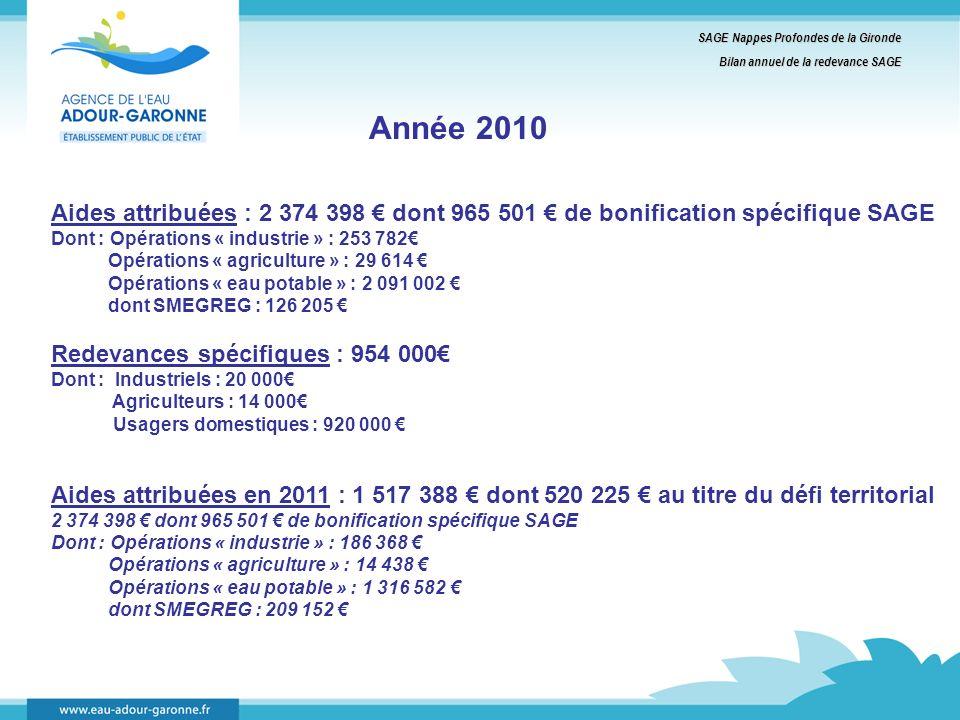 SAGE Nappes Profondes de la Gironde Bilan annuel de la redevance SAGE Année 2010 Aides attribuées : 2 374 398 dont 965 501 de bonification spécifique SAGE Dont : Opérations « industrie » : 253 782 Opérations « agriculture » : 29 614 Opérations « eau potable » : 2 091 002 dont SMEGREG : 126 205 Redevances spécifiques : 954 000 Dont : Industriels : 20 000 Agriculteurs : 14 000 Usagers domestiques : 920 000 Aides attribuées en 2011 : 1 517 388 dont 520 225 au titre du défi territorial 2 374 398 dont 965 501 de bonification spécifique SAGE Dont : Opérations « industrie » : 186 368 Opérations « agriculture » : 14 438 Opérations « eau potable » : 1 316 582 dont SMEGREG : 209 152