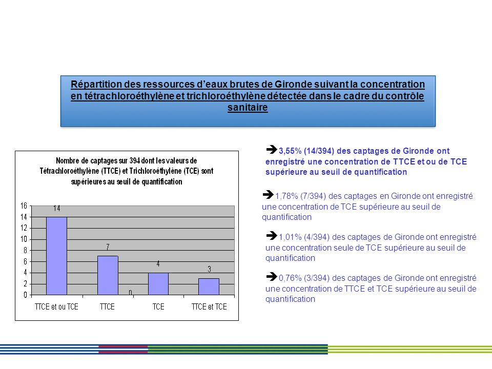 Répartition des ressources deaux brutes de Gironde suivant la concentration en tétrachloroéthylène et trichloroéthylène détectée dans le cadre du cont