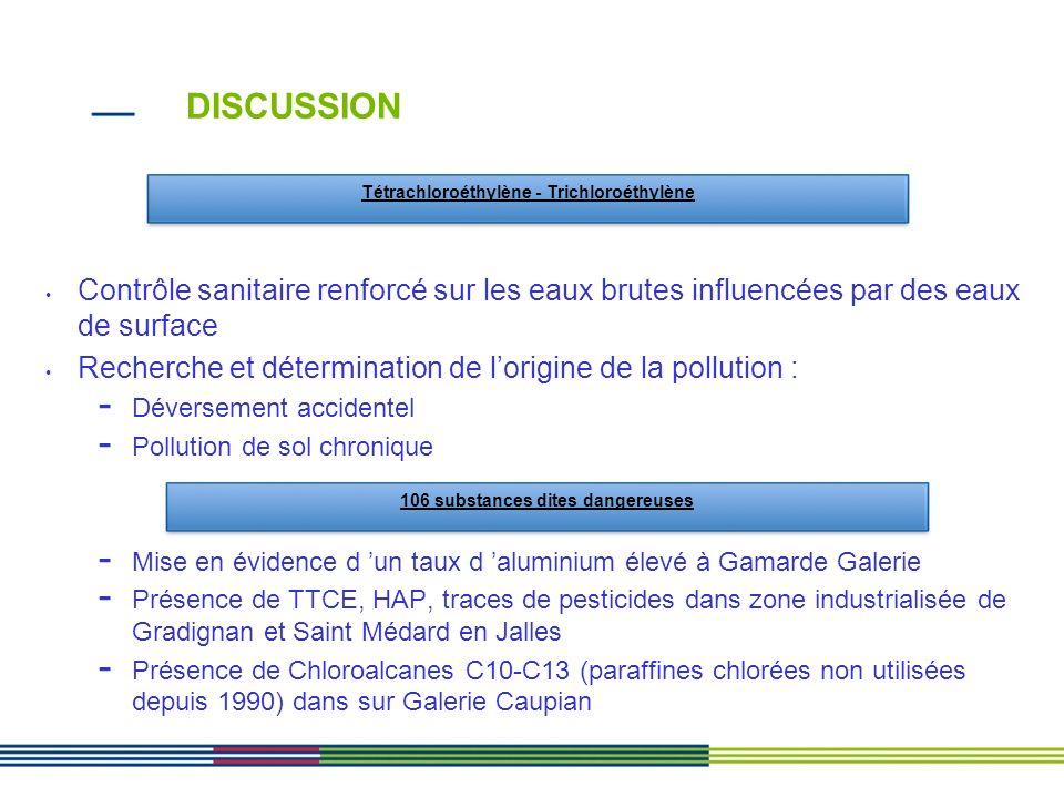 Contrôle sanitaire renforcé sur les eaux brutes influencées par des eaux de surface Recherche et détermination de lorigine de la pollution : - Déverse