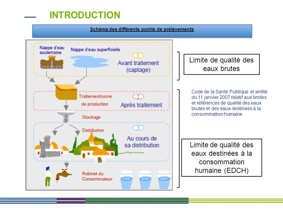 Schéma des différents points de prélèvements Limite de qualité des eaux brutes Limite de qualité des eaux destinées à la consommation humaine (EDCH) C