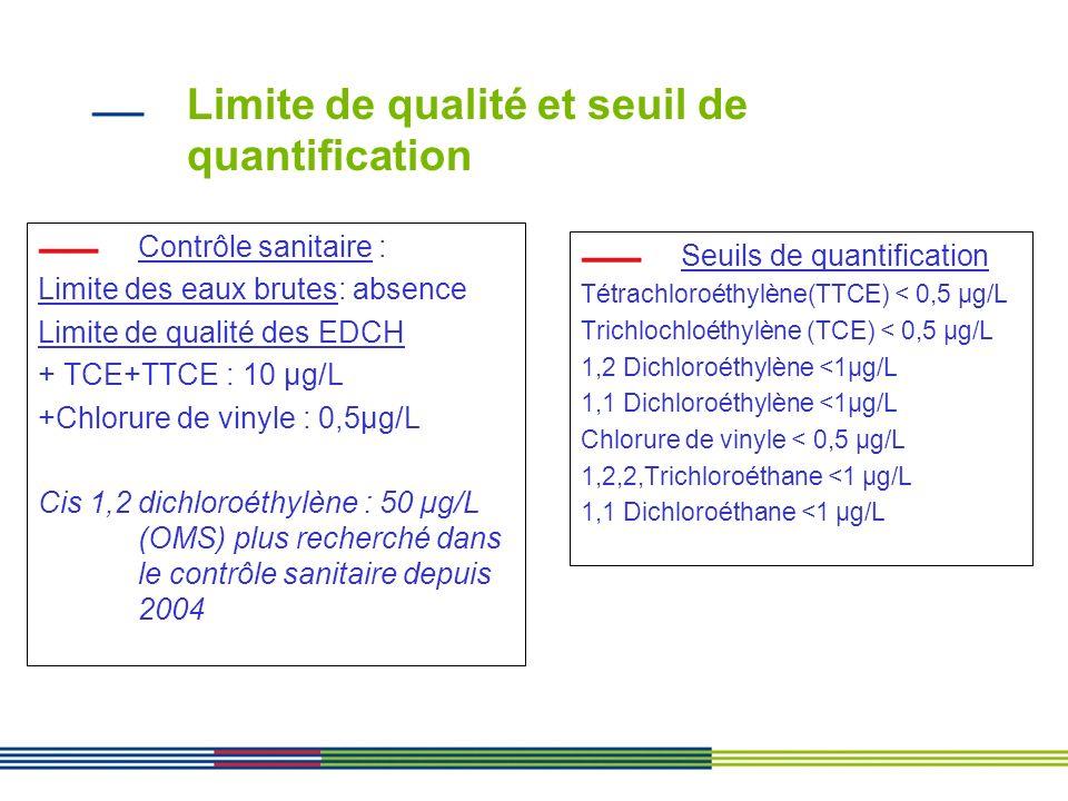 Figure VIII : D é gradation des COV et des m é tabolites toxiques Colloque Pollutec, UPDS recherche et traitement des sols (Paris 23 septembre 1999) M é canismes de d é gradation des produits chlor é s dans l environnement : Limite des EDCH /Somme (TTCE et TCE) : <=10 µ g/L : Chlorure de vinyle :<= 0,5 µ g/L :Cis 1,2 dichloro é thyl è ne :50 µ g/L (OMS) plus recherch é dans le contrôle sanitaire depuis 2004 1 2 3 1 1 2 3 TTCE TCE
