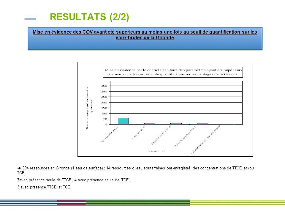 RESULTATS (2/2) Mise en évidence des COV ayant été supérieurs au moins une fois au seuil de quantification sur les eaux brutes de la Gironde 394 resso