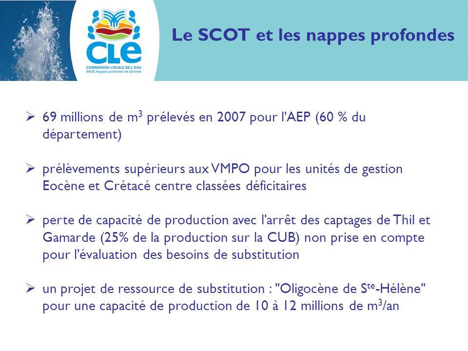 69 millions de m 3 prélevés en 2007 pour l'AEP (60 % du département) prélèvements supérieurs aux VMPO pour les unités de gestion Eocène et Crétacé cen