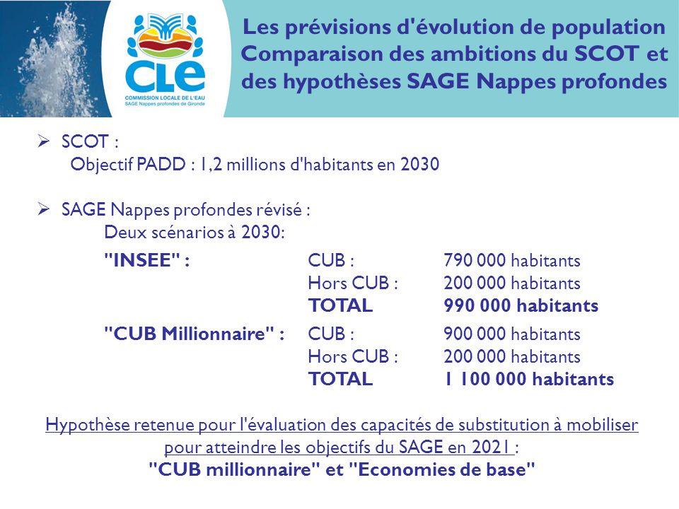SCOT : Objectif PADD : 1,2 millions d'habitants en 2030 SAGE Nappes profondes révisé : Deux scénarios à 2030: