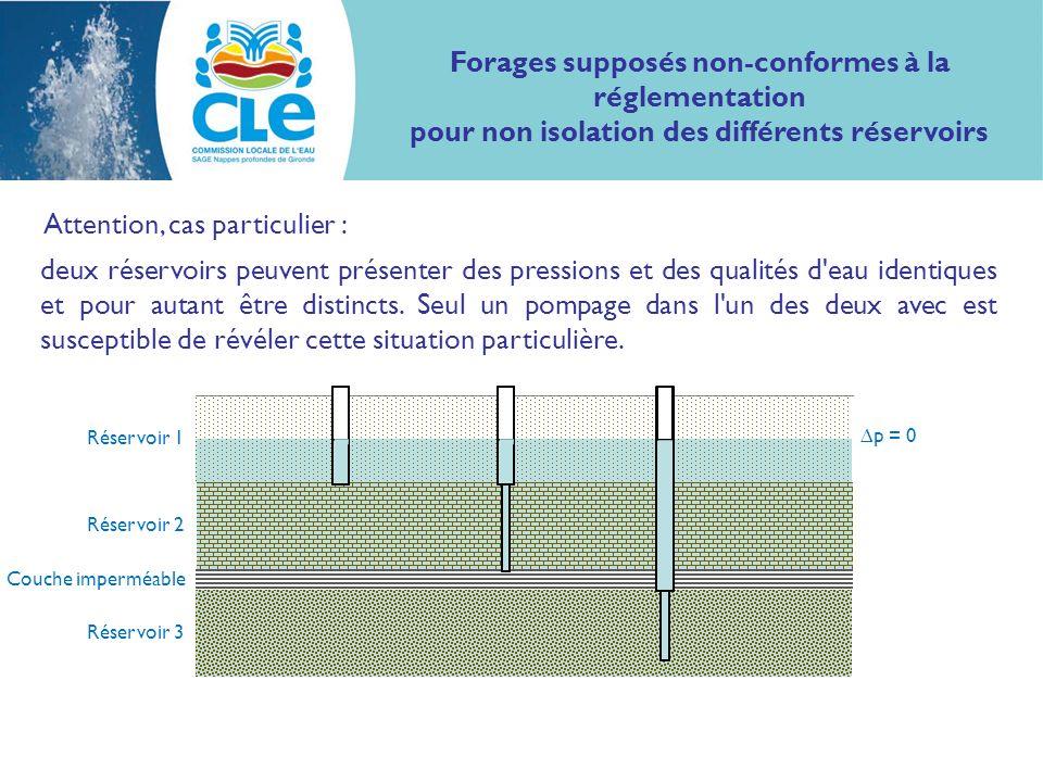 Attention, cas particulier : Forages supposés non-conformes à la réglementation pour non isolation des différents réservoirs Réservoir 1 Couche imperméable Réservoir 2 Réservoir 3 p = 0 deux réservoirs peuvent présenter des pressions et des qualités d eau identiques et pour autant être distincts.