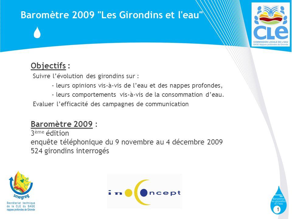 1 Baromètre 2009 Les Girondins et l eau Objectifs : Suivre lévolution des girondins sur : - leurs opinions vis-à-vis de leau et des nappes profondes, - leurs comportements vis-à-vis de la consommation deau.