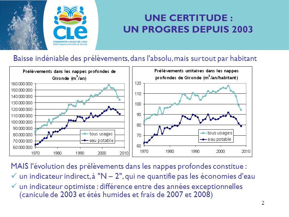 2 UNE CERTITUDE : UN PROGRES DEPUIS 2003 Baisse indéniable des prélèvements, dans l absolu, mais surtout par habitant MAIS l évolution des prélèvements dans les nappes profondes constitue : un indicateur indirect, à N – 2 , qui ne quantifie pas les économies d eau un indicateur optimiste : différence entre des années exceptionnelles (canicule de 2003 et étés humides et frais de 2007 et 2008)