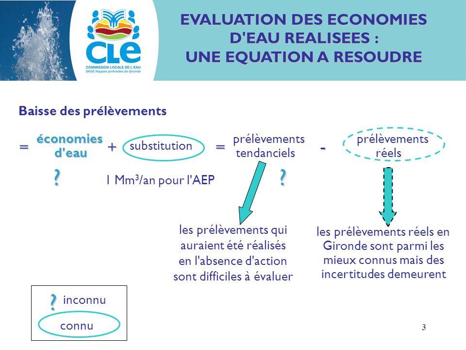 3 EVALUATION DES ECONOMIES D EAU REALISEES : UNE EQUATION A RESOUDRE économies d eau Baisse des prélèvements économies prélèvements prélèvements d eau tendanciels réels 1 Mm 3 /an pour l AEP les prélèvements qui auraient été réalisés en l absence d action sont difficiles à évaluer les prélèvements réels en Gironde sont parmi les mieux connus mais des incertitudes demeurent =+=- substitution .