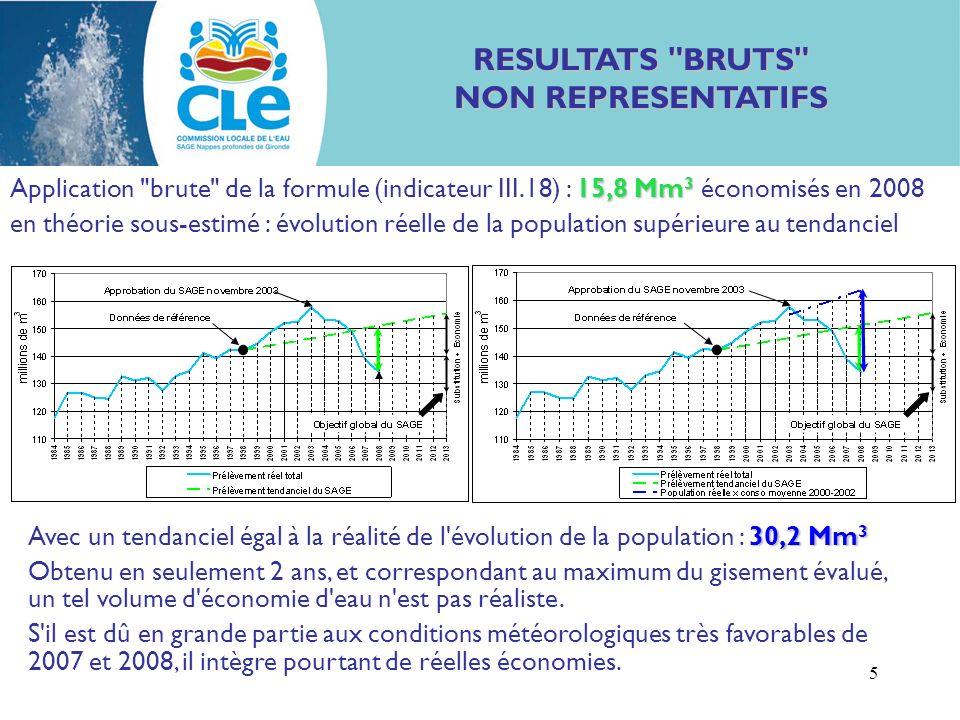 5 RESULTATS BRUTS NON REPRESENTATIFS 15,8 Mm 3 Application brute de la formule (indicateur III.18) : 15,8 Mm 3 économisés en 2008 en théorie sous-estimé : évolution réelle de la population supérieure au tendanciel 30,2 Mm 3 Avec un tendanciel égal à la réalité de l évolution de la population : 30,2 Mm 3 Obtenu en seulement 2 ans, et correspondant au maximum du gisement évalué, un tel volume d économie d eau n est pas réaliste.