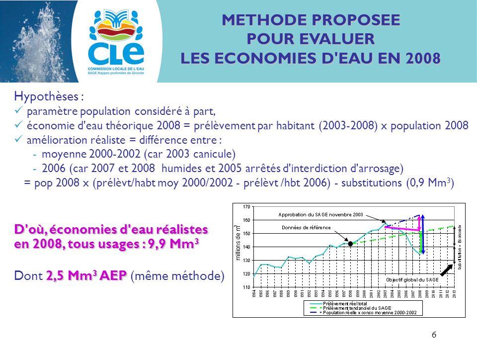 6 METHODE PROPOSEE POUR EVALUER LES ECONOMIES D EAU EN 2008 D où, économies d eau réalistes en 2008, tous usages : 9,9 Mm 3 2,5 Mm 3 AEP Dont 2,5 Mm 3 AEP (même méthode) Hypothèses : paramètre population considéré à part, économie d eau théorique 2008 = prélèvement par habitant (2003-2008) x population 2008 amélioration réaliste = différence entre : -moyenne 2000-2002 (car 2003 canicule) -2006 (car 2007 et 2008 humides et 2005 arrêtés d interdiction d arrosage) = pop 2008 x (prélèvt/habt moy 2000/2002 - prélèvt /hbt 2006) - substitutions (0,9 Mm 3 )