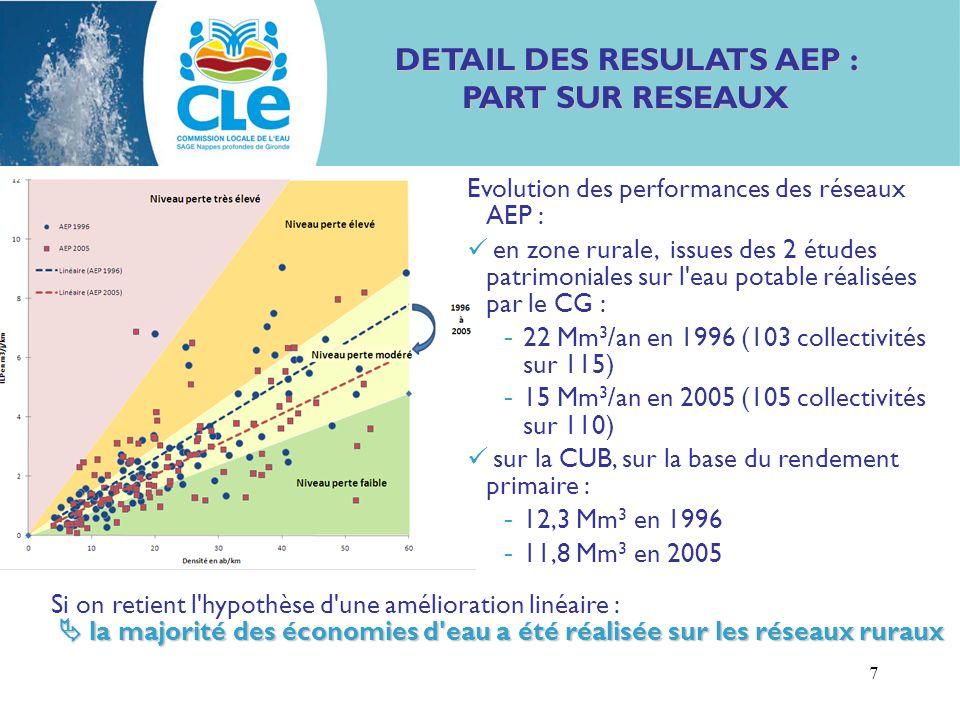 7 DETAIL DES RESULATS AEP : PART SUR RESEAUX la majorité des économies d eau a été réalisée sur les réseaux ruraux Si on retient l hypothèse d une amélioration linéaire : la majorité des économies d eau a été réalisée sur les réseaux ruraux Evolution des performances des réseaux AEP : en zone rurale, issues des 2 études patrimoniales sur l eau potable réalisées par le CG : - 22 Mm 3 /an en 1996 (103 collectivités sur 115) - 15 Mm 3 /an en 2005 (105 collectivités sur 110) sur la CUB, sur la base du rendement primaire : - 12,3 Mm 3 en 1996 - 11,8 Mm 3 en 2005