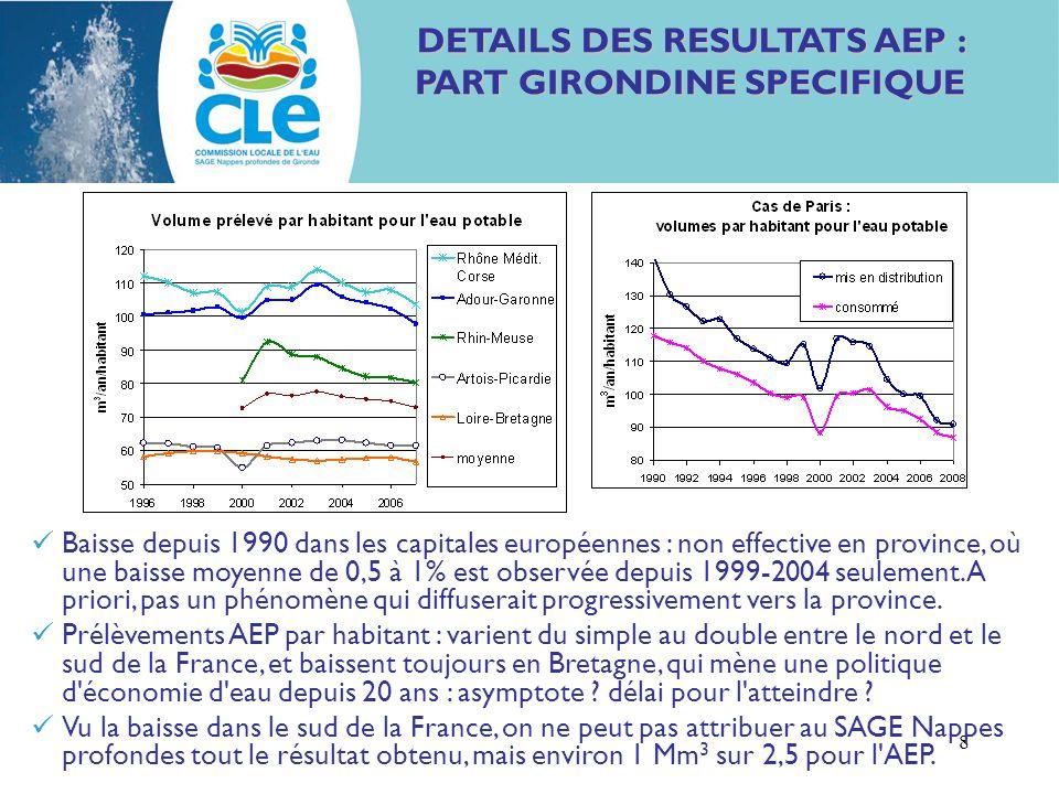 8 DETAILS DES RESULTATS AEP : PART GIRONDINE SPECIFIQUE Baisse depuis 1990 dans les capitales européennes : non effective en province, où une baisse moyenne de 0,5 à 1% est observée depuis 1999-2004 seulement.