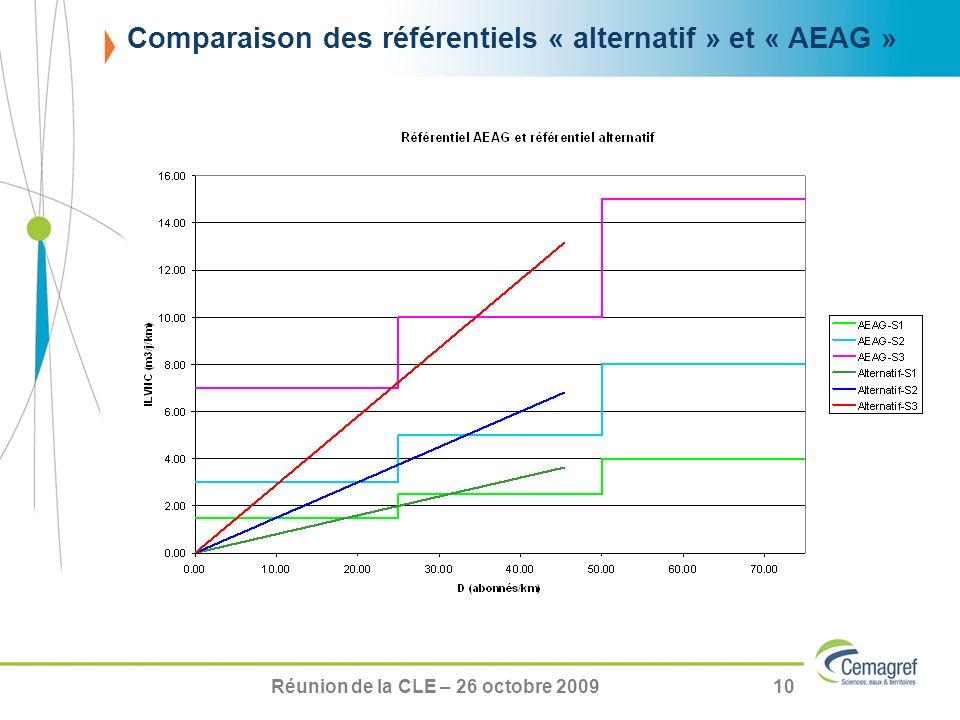 Réunion de la CLE – 26 octobre 200910 Comparaison des référentiels « alternatif » et « AEAG »