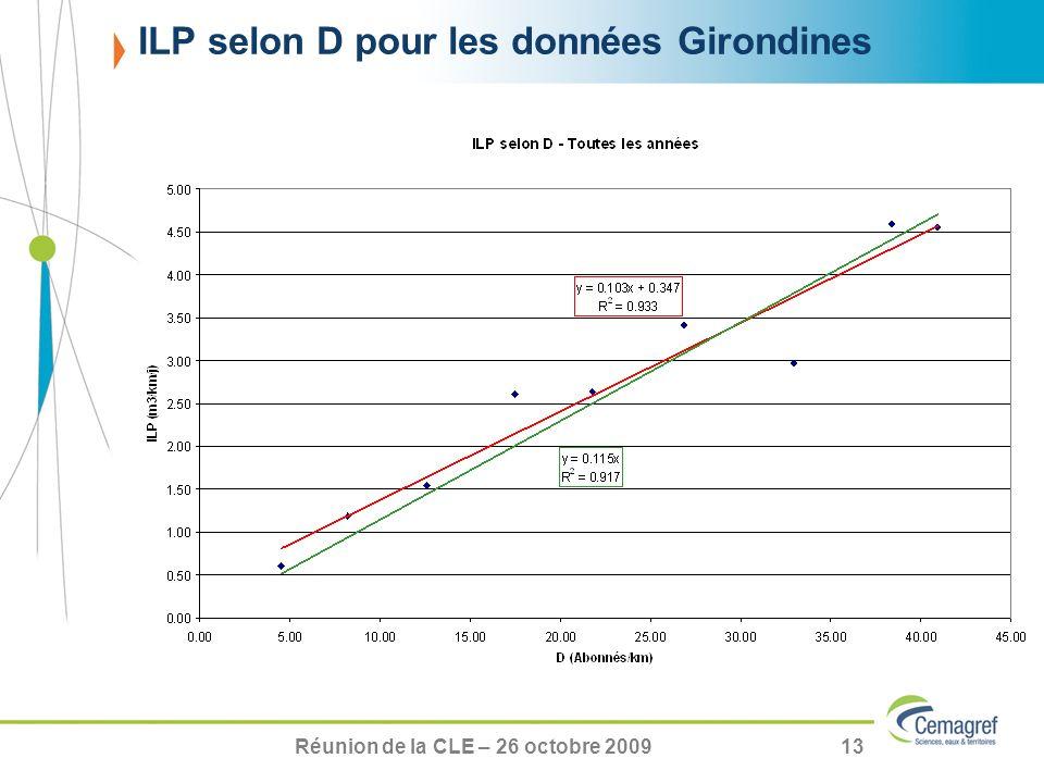 Réunion de la CLE – 26 octobre 200913 ILP selon D pour les données Girondines