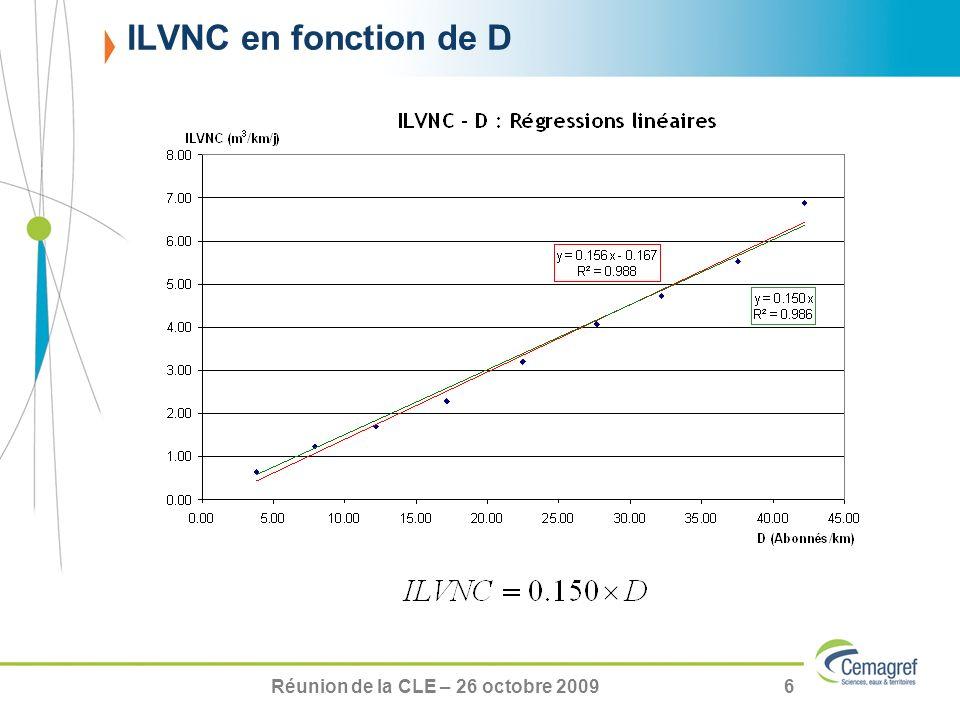 Réunion de la CLE – 26 octobre 20096 ILVNC en fonction de D