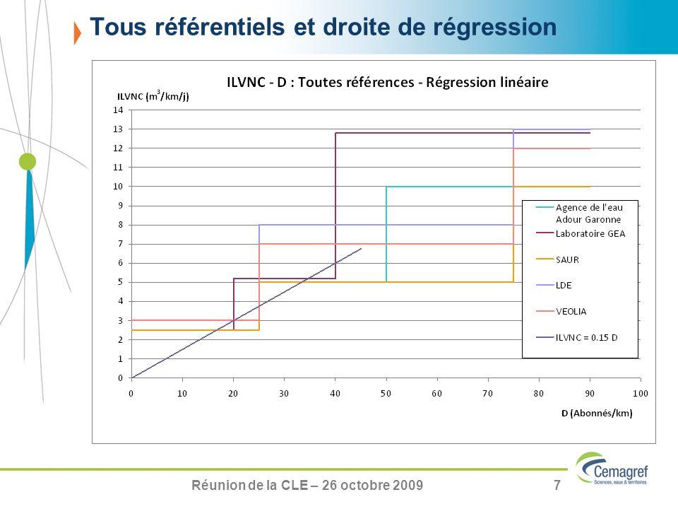 Réunion de la CLE – 26 octobre 20097 Tous référentiels et droite de régression