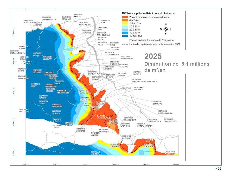 Service Géologique Régional Aquitaine > 26 2005 2025 Diminution de 6,1 millions de m³/an