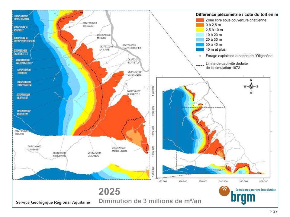 Service Géologique Régional Aquitaine > 27 2005 2025 Diminution de 3 millions de m³/an