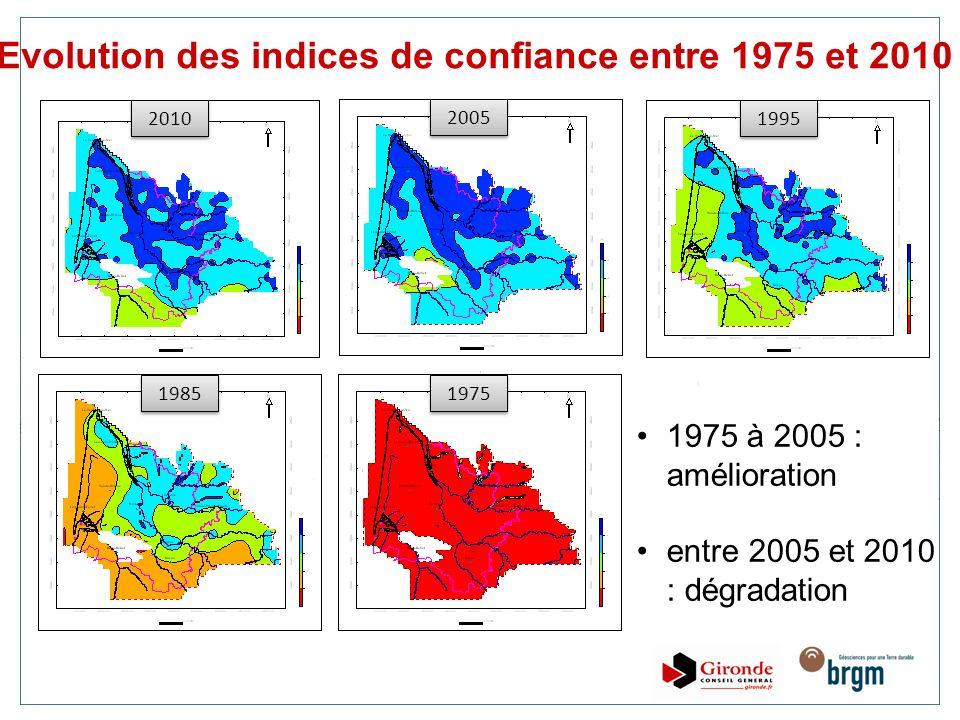 2010 2005 1995 1985 1975 Evolution des indices de confiance entre 1975 et 2010 1975 à 2005 : amélioration entre 2005 et 2010 : dégradation