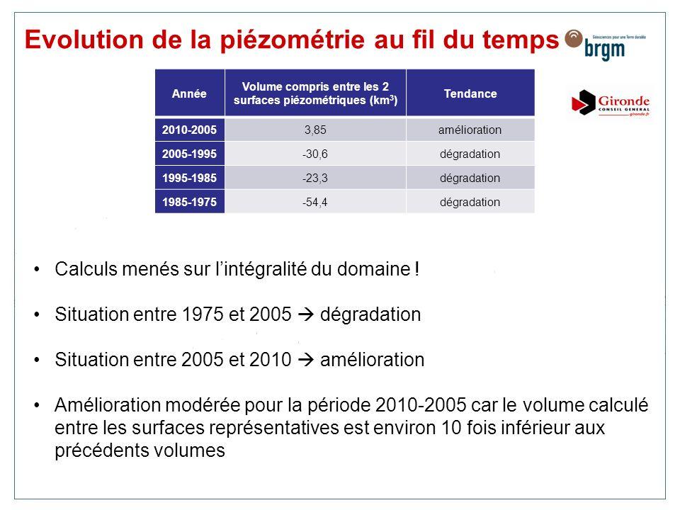 Année Volume compris entre les 2 surfaces piézométriques (km 3 ) Tendance 2010-20053,85amélioration 2005-1995-30,6dégradation 1995-1985-23,3dégradatio