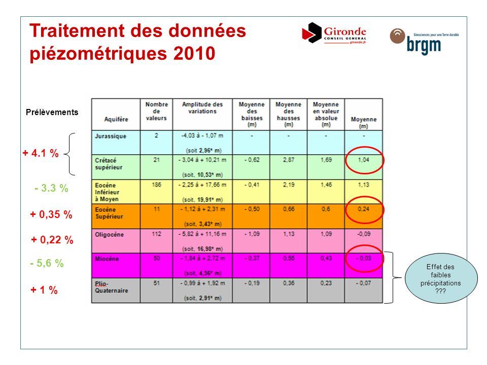 Traitement des données piézométriques 2010 Prélèvements + 1 % - 5,6 % + 0,35 % - 3.3 % + 4.1 % + 0,22 % Effet des faibles précipitations ???