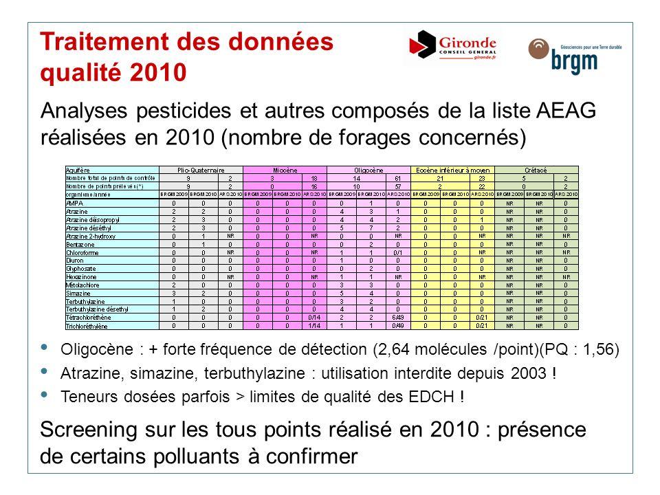 Traitement des données qualité 2010 Analyses pesticides et autres composés de la liste AEAG réalisées en 2010 (nombre de forages concernés) Oligocène