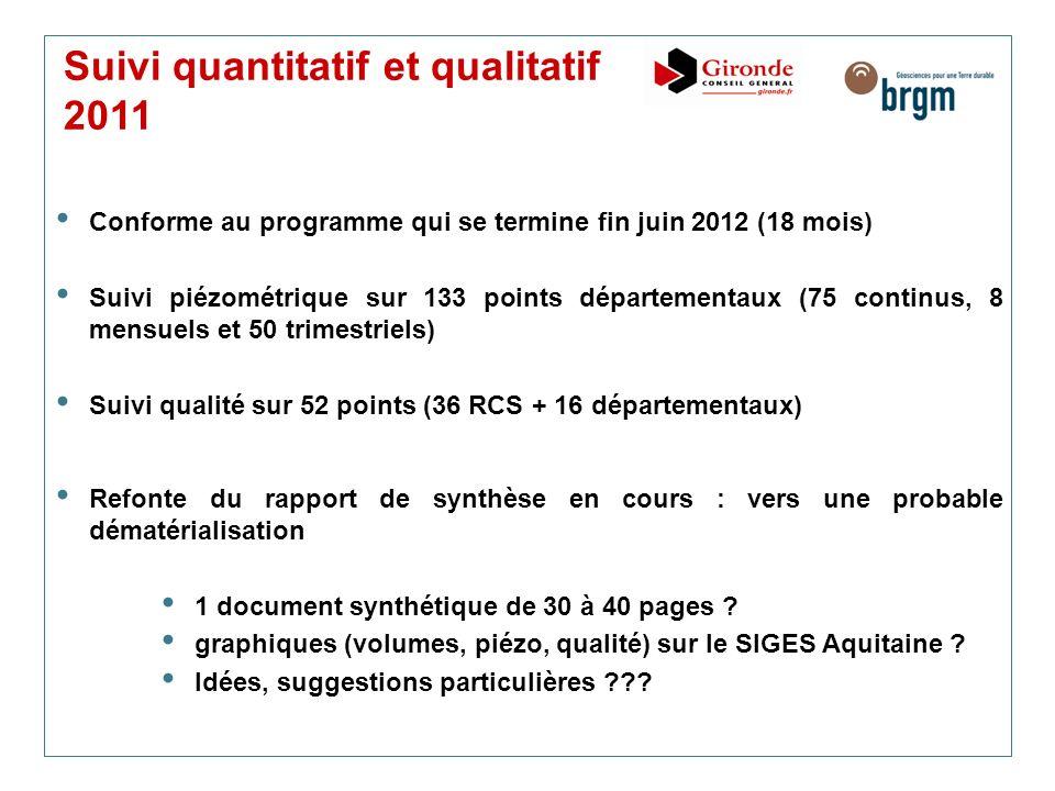 Suivi quantitatif et qualitatif 2011 Conforme au programme qui se termine fin juin 2012 (18 mois) Suivi piézométrique sur 133 points départementaux (7