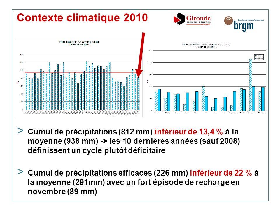Contexte climatique 2010 > Cumul de précipitations (812 mm) inférieur de 13,4 % à la moyenne (938 mm) -> les 10 dernières années (sauf 2008) définisse