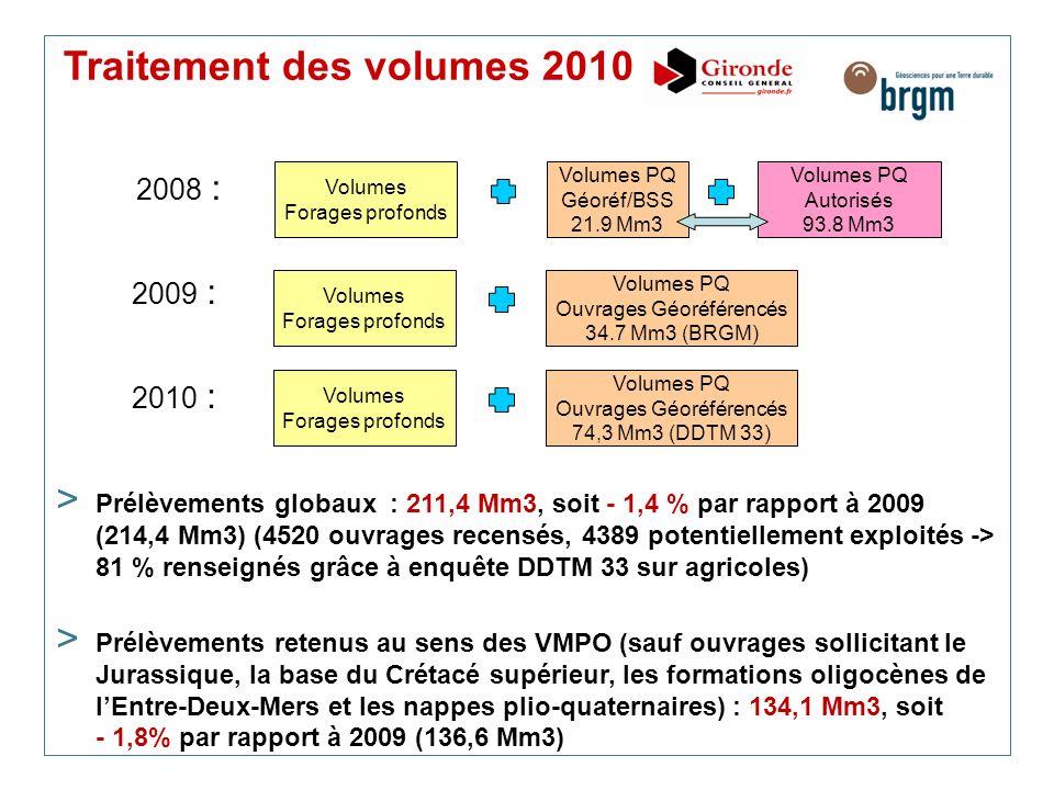 Traitement des volumes 2010 > Prélèvements globaux : 211,4 Mm3, soit - 1,4 % par rapport à 2009 (214,4 Mm3) (4520 ouvrages recensés, 4389 potentiellem