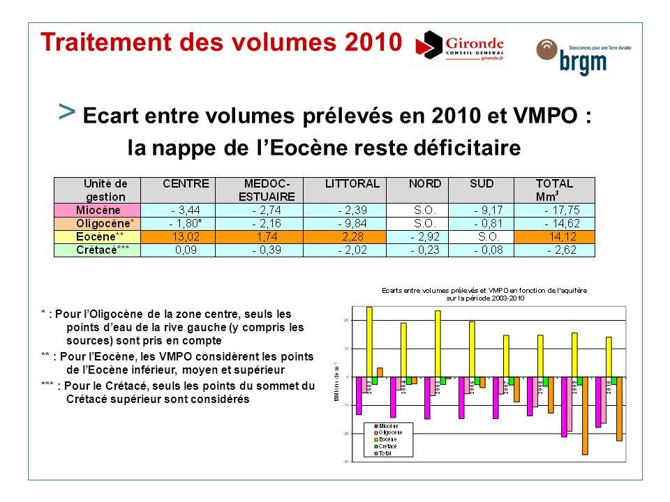 Traitement des volumes 2010 > Ecart entre volumes prélevés en 2010 et VMPO : la nappe de lEocène reste déficitaire * : Pour lOligocène de la zone cent