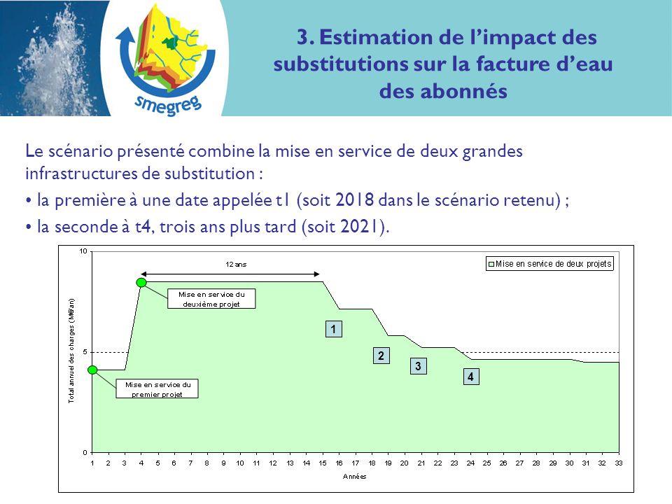 10 Le scénario présenté combine la mise en service de deux grandes infrastructures de substitution : la première à une date appelée t1 (soit 2018 dans le scénario retenu) ; la seconde à t4, trois ans plus tard (soit 2021).