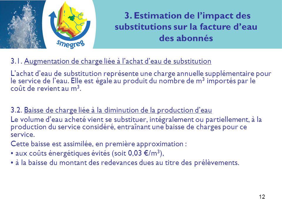 12 3.1. Augmentation de charge liée à lachat deau de substitution Lachat deau de substitution représente une charge annuelle supplémentaire pour le se