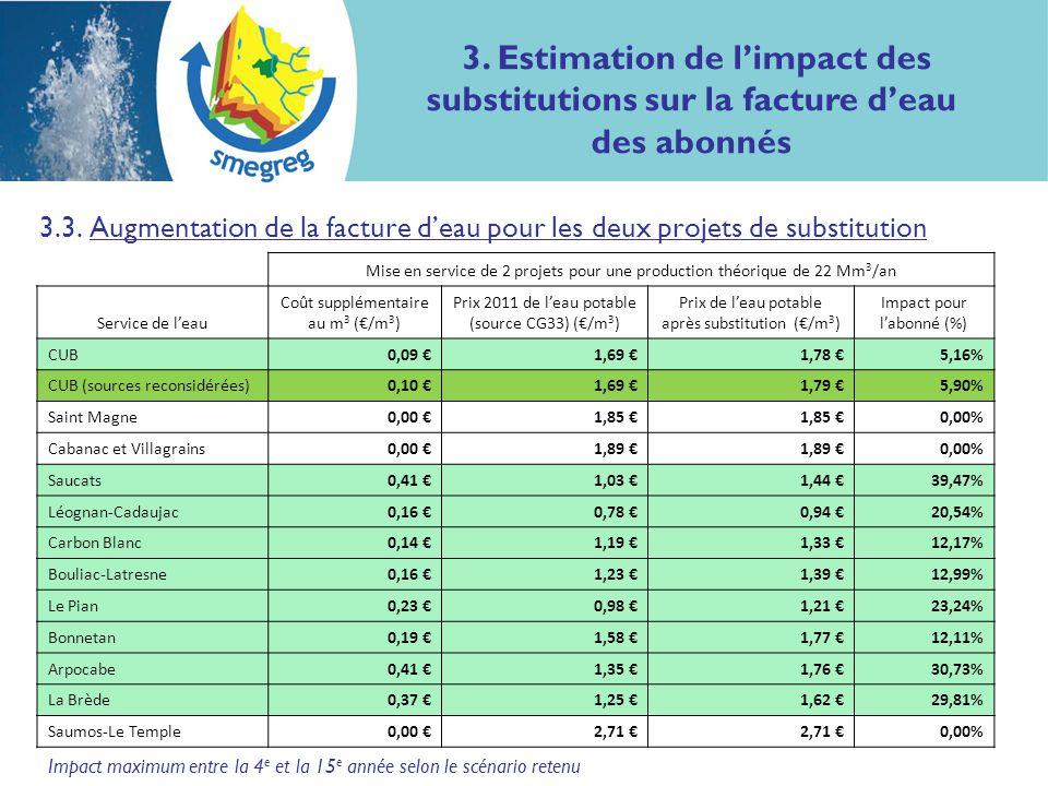Impact maximum entre la 4 e et la 15 e année selon le scénario retenu 3.3. Augmentation de la facture deau pour les deux projets de substitution Mise