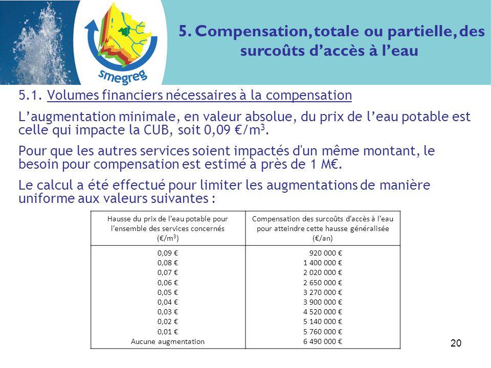 20 5.1. Volumes financiers nécessaires à la compensation Laugmentation minimale, en valeur absolue, du prix de leau potable est celle qui impacte la C