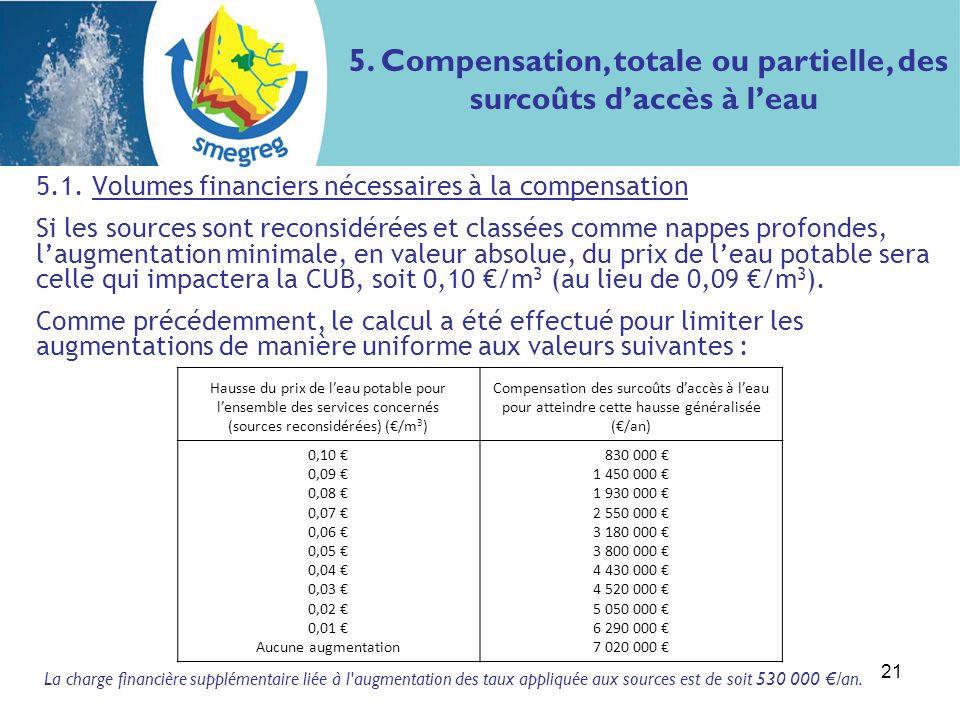 21 5.1. Volumes financiers nécessaires à la compensation Si les sources sont reconsidérées et classées comme nappes profondes, laugmentation minimale,