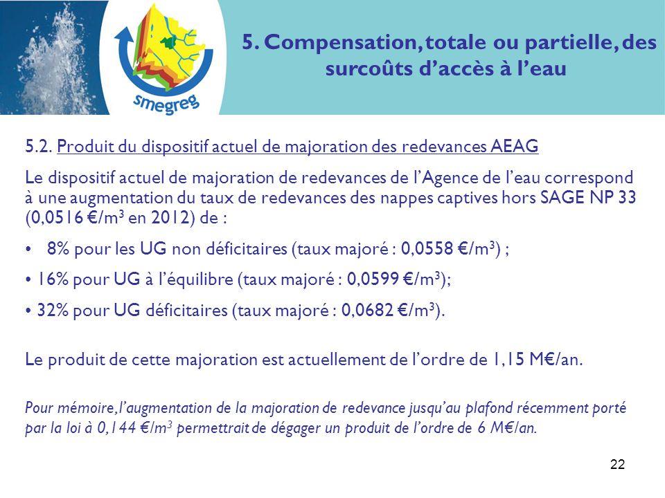 22 5.2. Produit du dispositif actuel de majoration des redevances AEAG Le dispositif actuel de majoration de redevances de lAgence de leau correspond