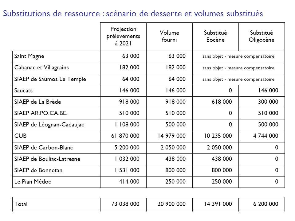 4 Substitutions de ressource : scénario de desserte et volumes substitués