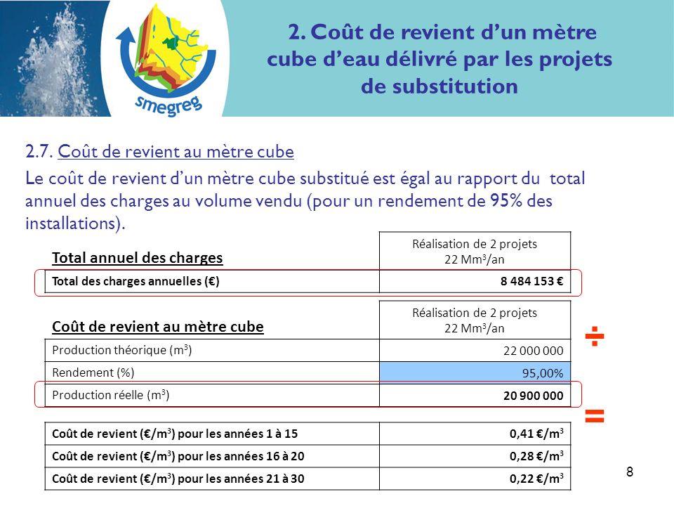 8 2.7. Coût de revient au mètre cube Le coût de revient dun mètre cube substitué est égal au rapport du total annuel des charges au volume vendu (pour