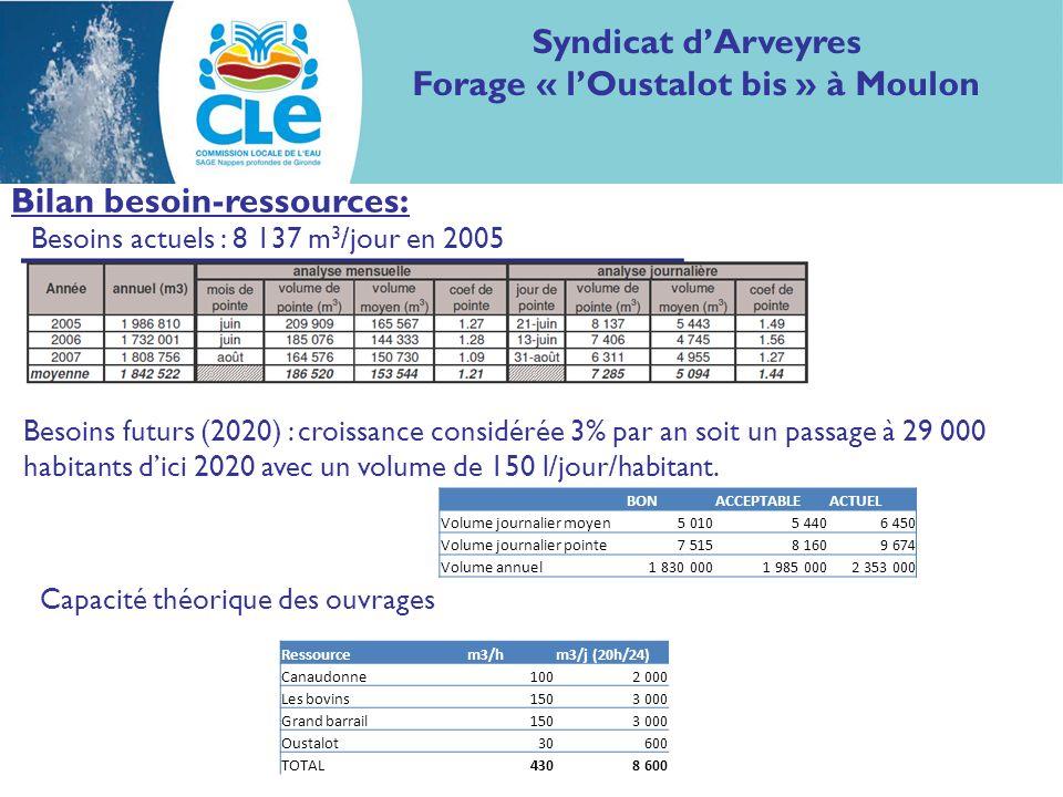 Bilan besoin-ressources: Besoins futurs (2020) : croissance considérée 3% par an soit un passage à 29 000 habitants dici 2020 avec un volume de 150 l/jour/habitant.