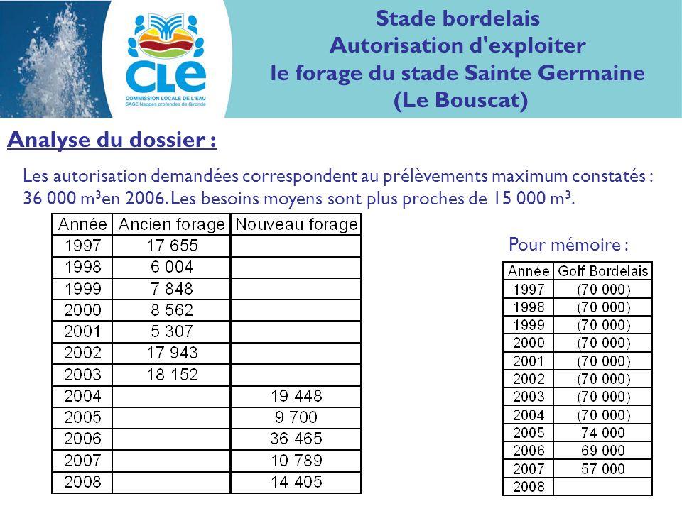 Analyse du dossier : Les autorisation demandées correspondent au prélèvements maximum constatés : 36 000 m 3 en 2006.