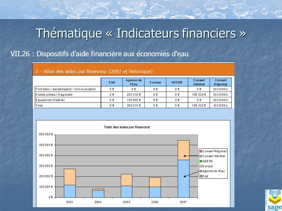 Thématique « Indicateurs financiers » VII.26 : Dispositifs daide financière aux économies deau